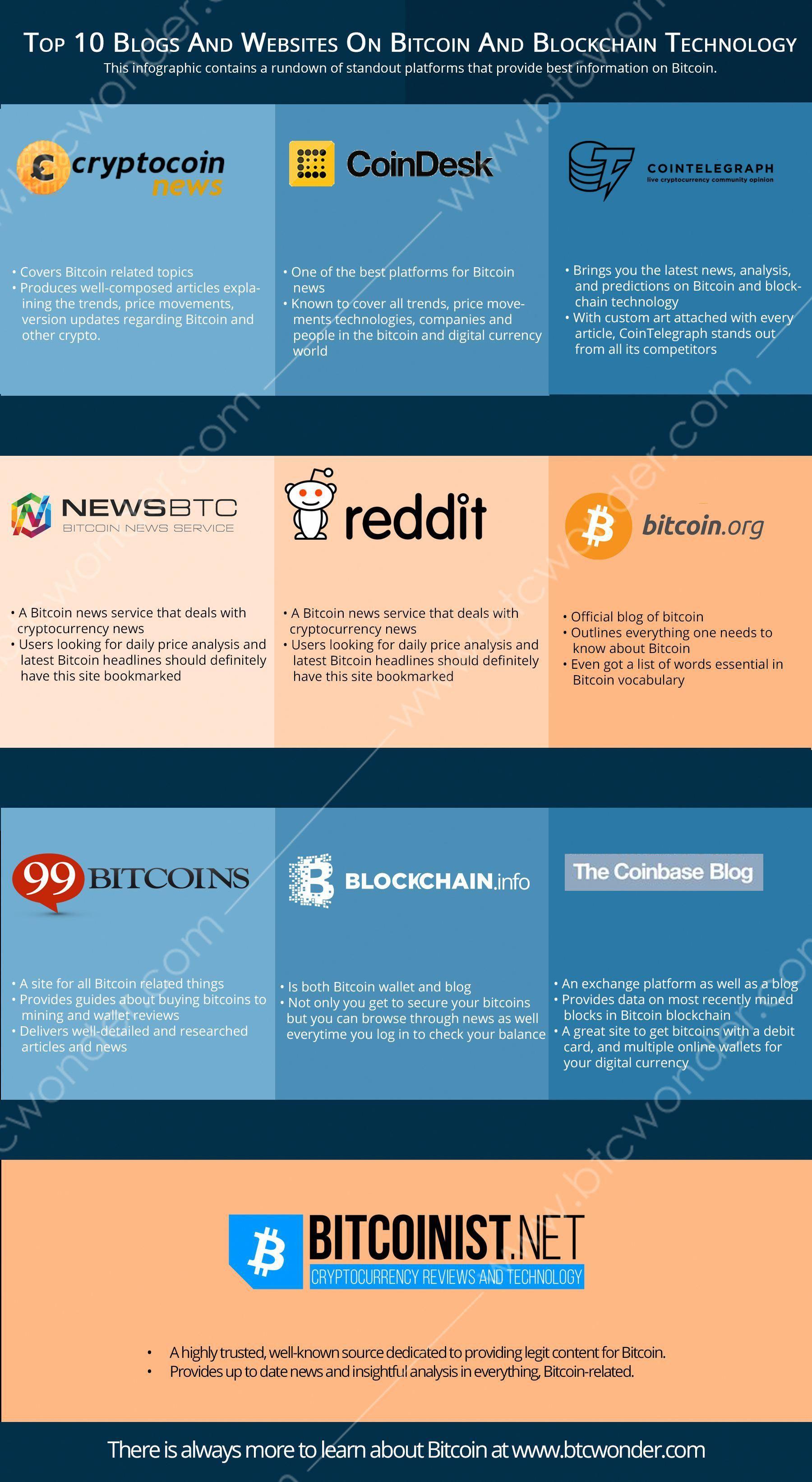 top bitcoin blogs