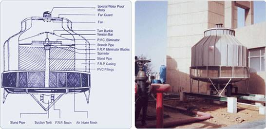 Sphere Cooling Tower Cooling Tower Aesthetic Design Tower