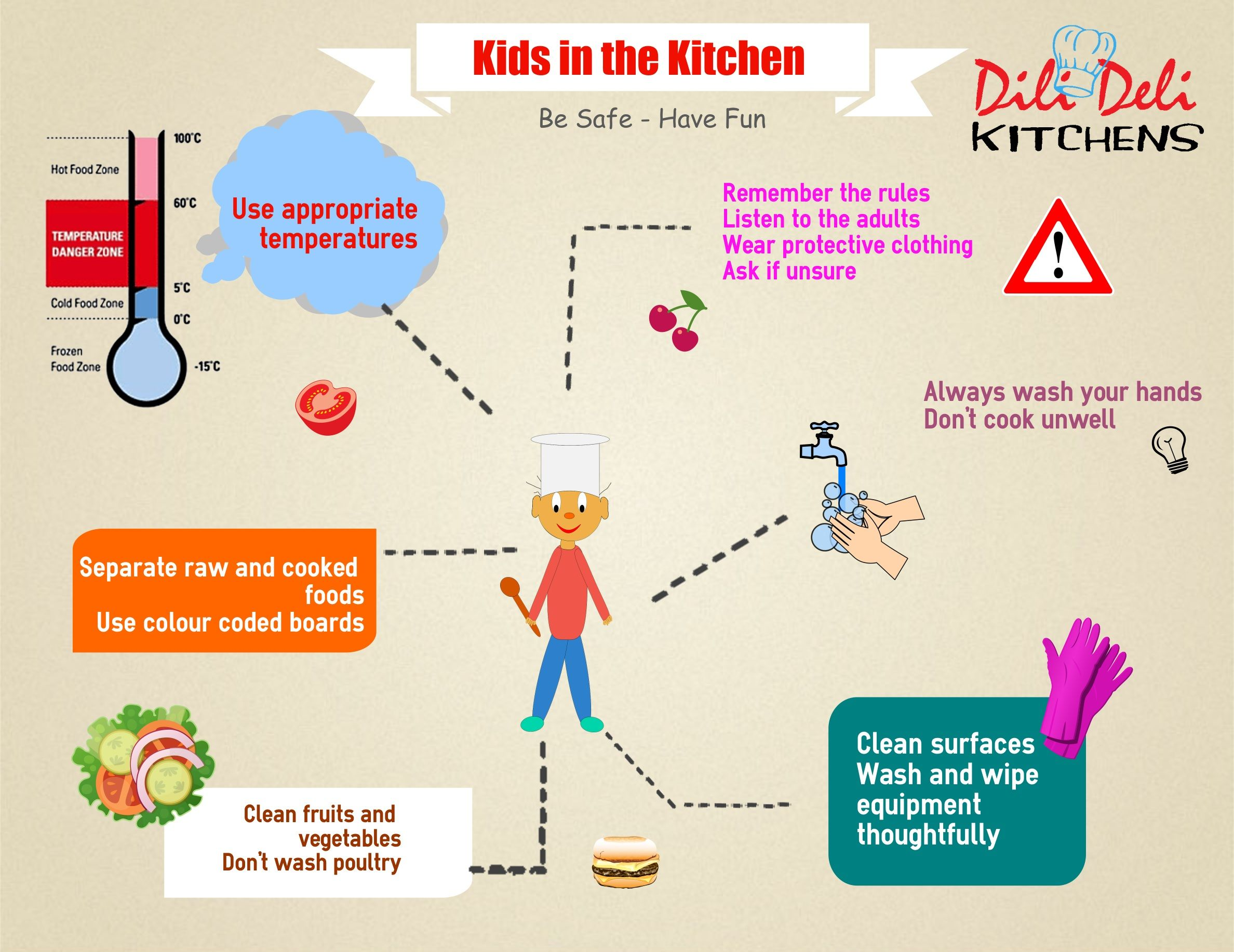 Kitchen safety - Infographic - Dili Deli Kitchens   Cooking at Dili ...