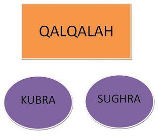 Pengertian Qalqalah Sugra dan Kubra,contoh qalqalah sugra