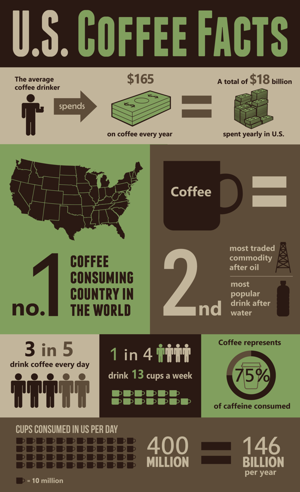 U.S. Coffee Facts Infographic by Kellen Lester, via Behance This infographic touches coffee consumption stat… | Coffee facts, Coffee facts infographic, Coffee uses