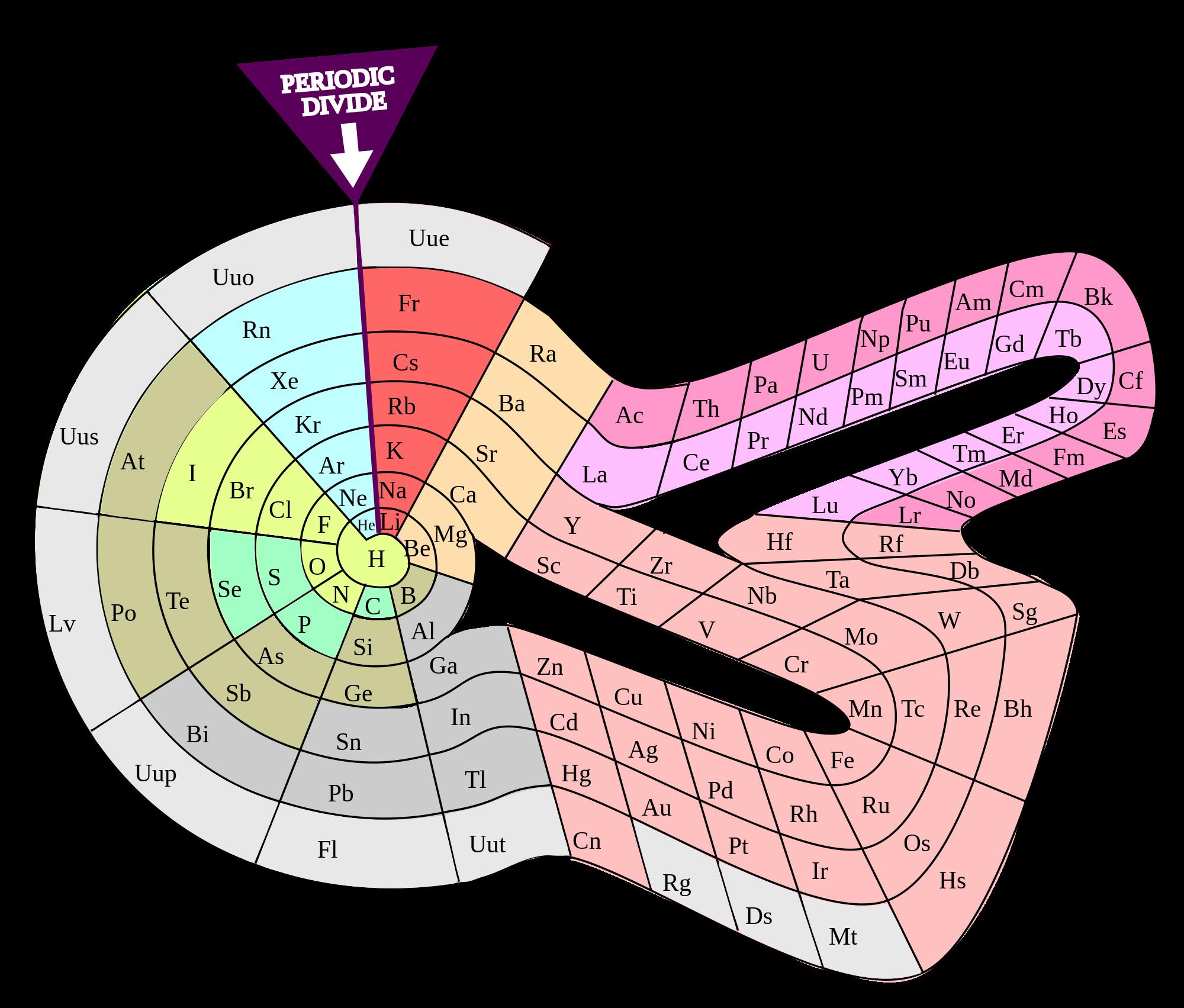 Alternative periodic tables wikipedia the free encyclopedia alternative periodic tables wikipedia the free encyclopedia urtaz Image collections