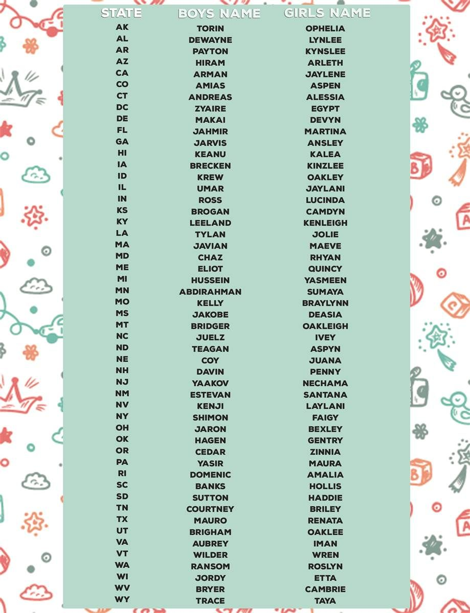 What's your state's favorite quirky baby name? See our list