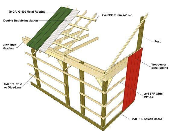 ❧ Post Frame (Pole Barn) Construction [Barn Framing Techniques ...