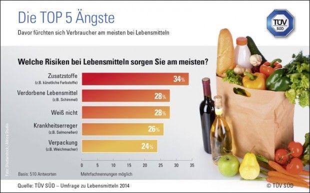 Grenzwerte bei Lebensmitteln – künstliche Zusatzstoffe vermeiden  TÜV SÜD-Experte klärt über Grenzwerte bei Lebensmitteln auf Unerwünschte Stoffe in Lebensmitteln ängstigen die Bürger seit Jahren. In einer aktuellen Umfrage des TÜV SÜD..  http://www.cleankids.de/2014/07/02/grenzwerte-bei-lebensmitteln-kuenstliche-zusatzstoffe-vermeiden/48335