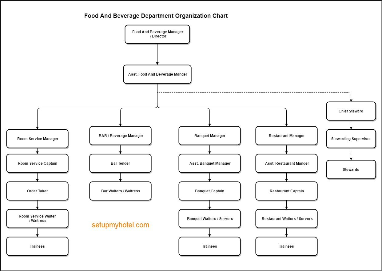 Food And Beverage Service Department Organization Chart