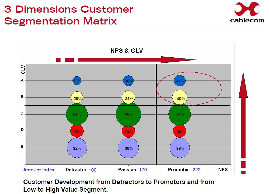 Nps Clv Customer Development Case Study Promotion