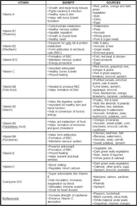 Vitamin chart also deficiency symptoms vitamins  complex rh pinterest