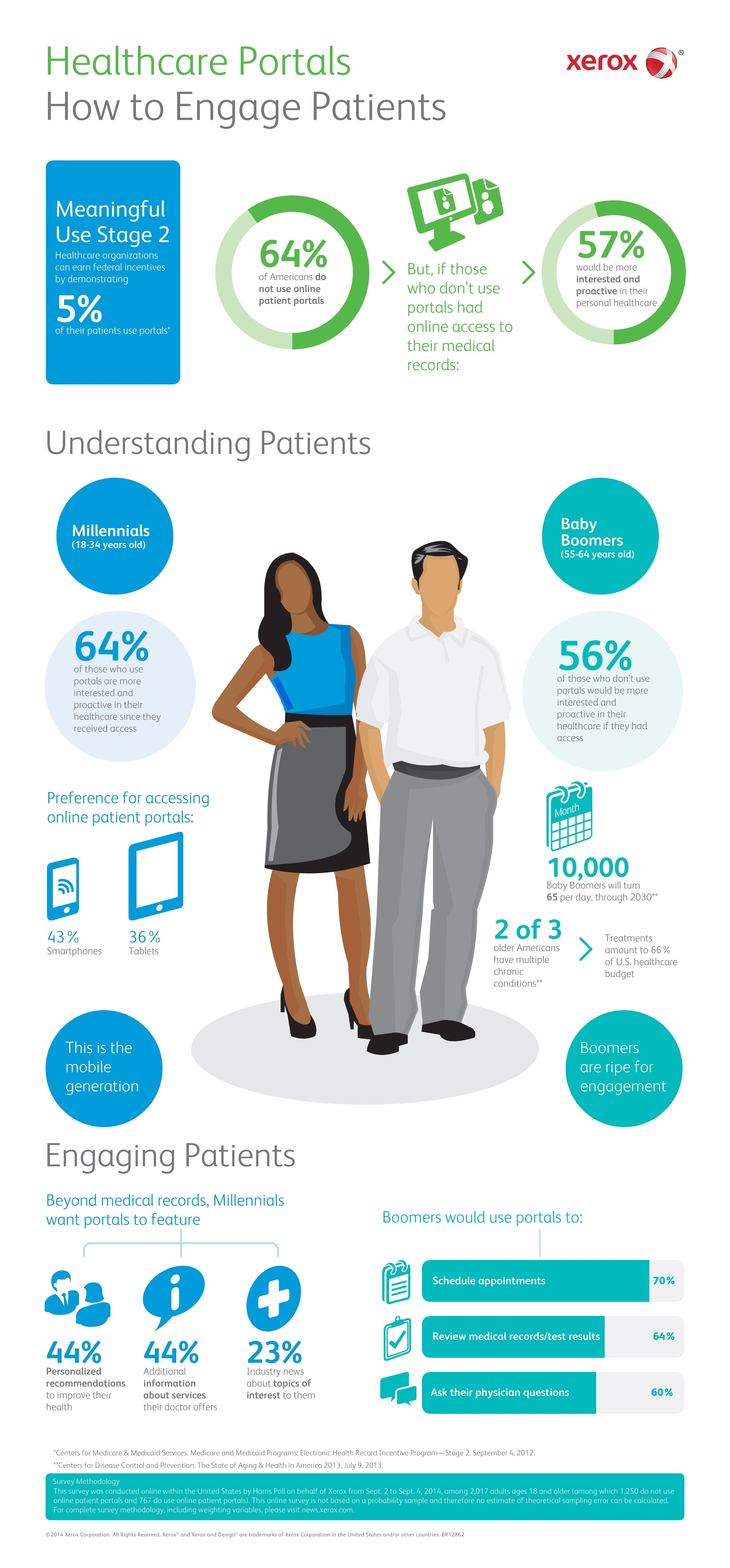 25 Best Health Tech Infographics Of 2014 Hit Consultant Patient Portal Healthcare Infographics Health Tech