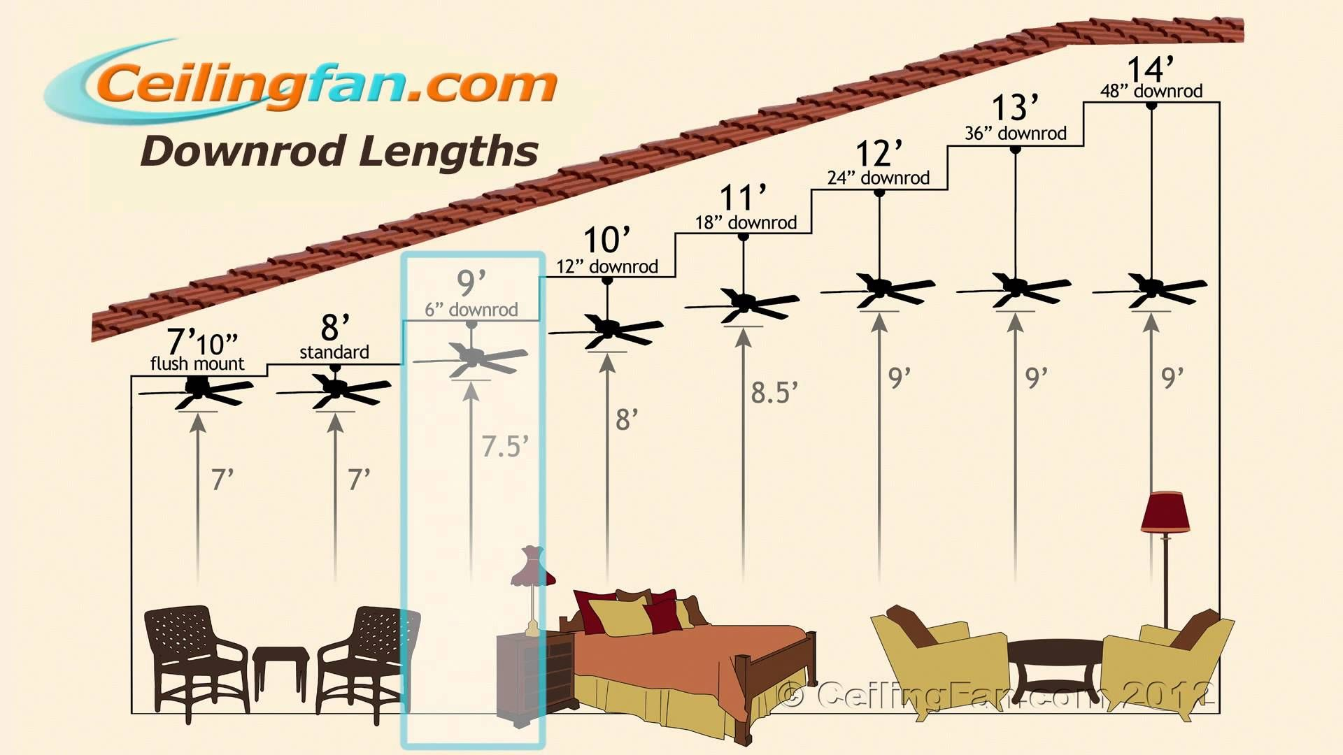 Wondering Which Downrod To Put With Your Ceiling Fan Find The Best Ceiling Fan For Your Room Size Ceiling Fan Downrod Ceiling Fan Vaulted Ceiling Ceiling Fan