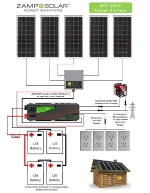 Zamp Solar Solar Off Grid Wiring Chart Circuite electrice si