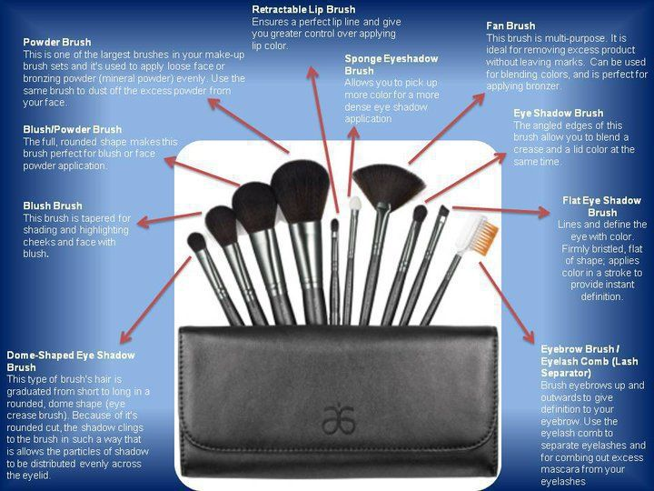Are your cosmetic brushes cruelty free? These are and here's a guide to show us what they are used for!!