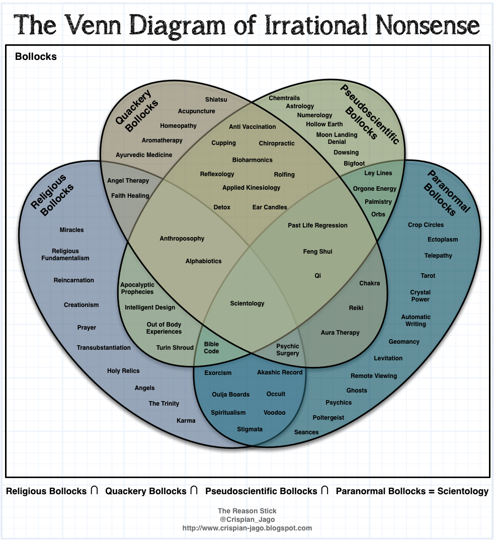 The most awesome images on the internet venn diagrams diagram and humor ccuart