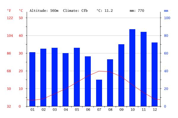 Climate graph, Valensole