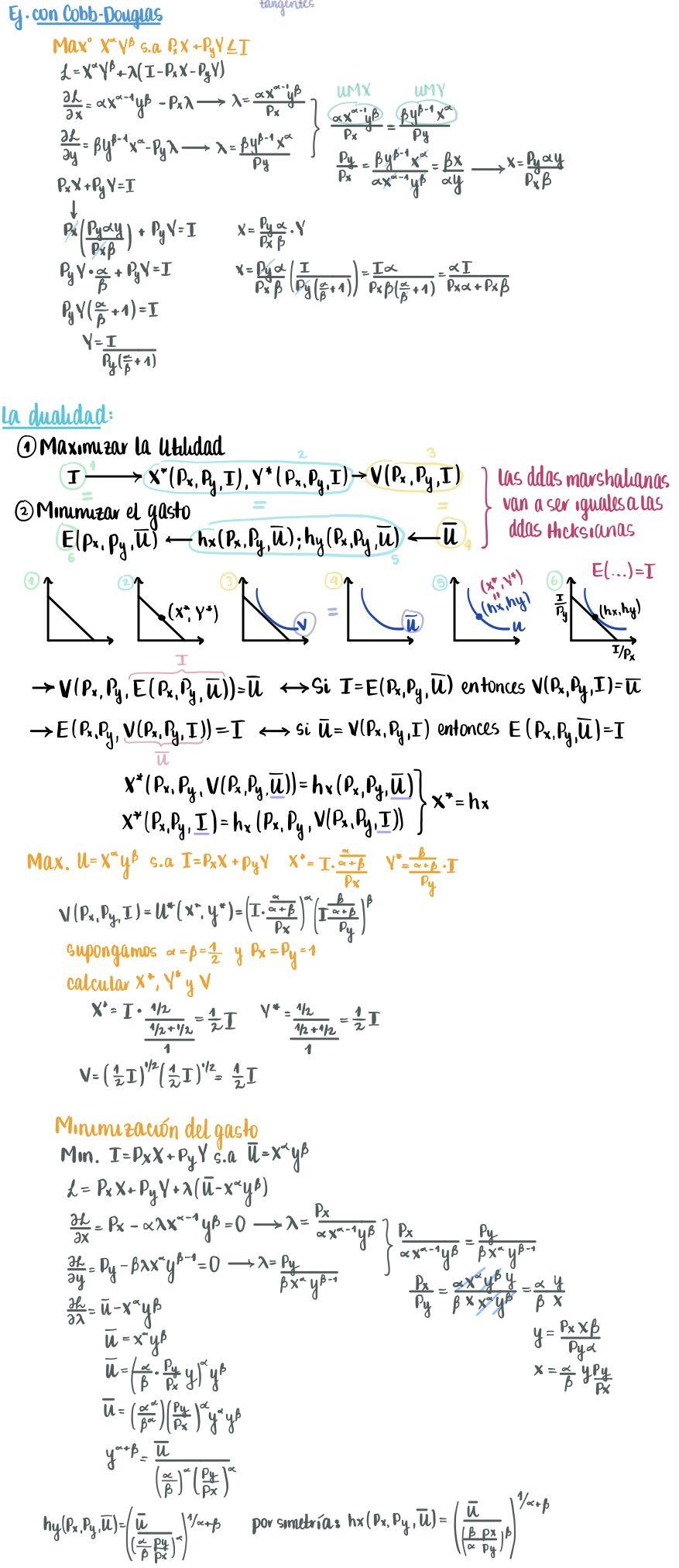 Teoría del consumidor parte 5 Microeconomía, Teoría, Resumen