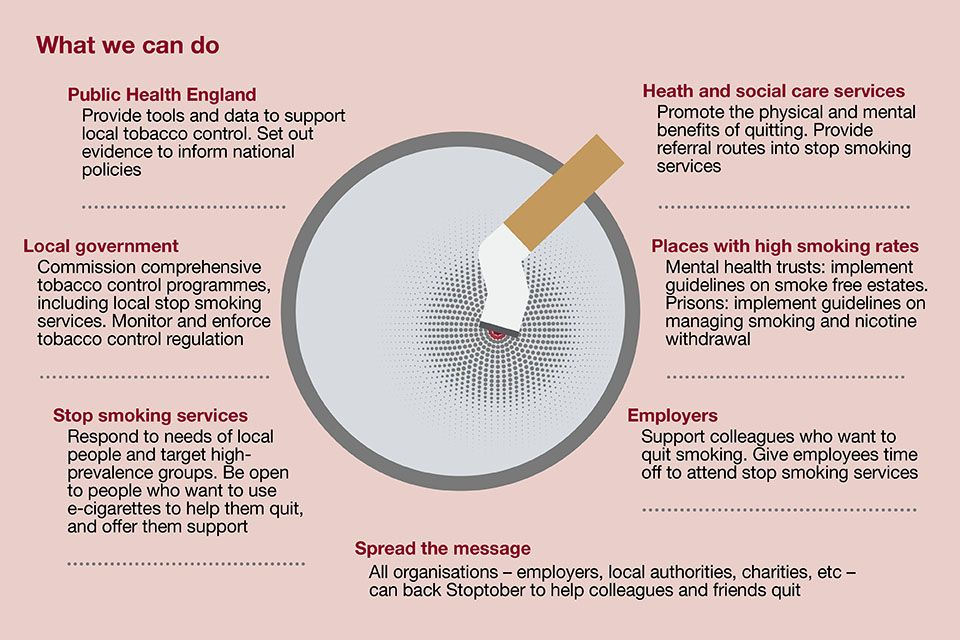 What we can do Public Health Pinterest Public health and Smoking