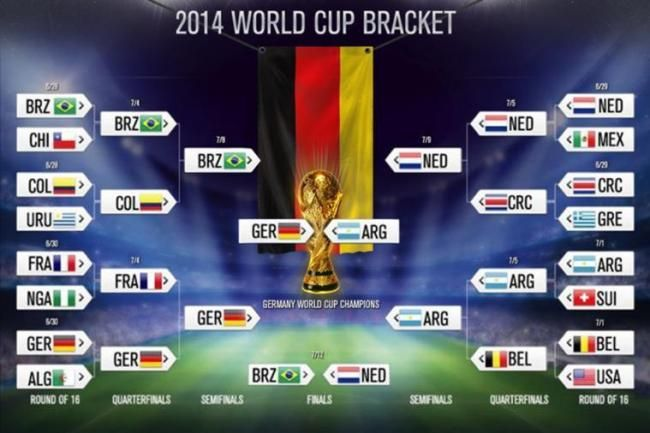 Final World Cup Bracket And Scores