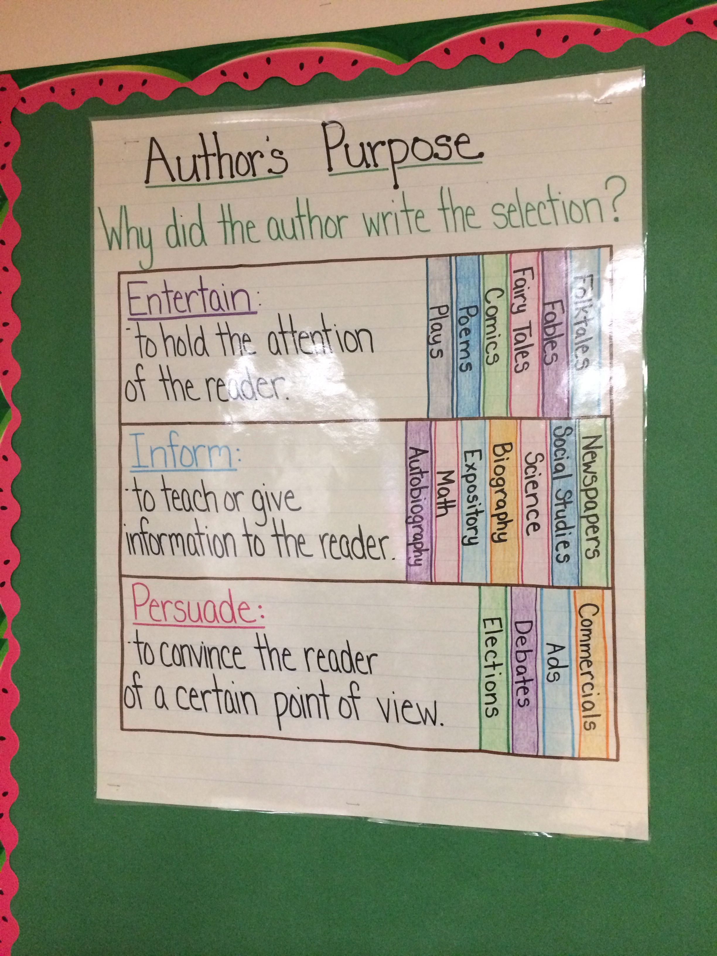 medium resolution of Pin by Shelby Castleberry on Reading   Authors purpose anchor chart