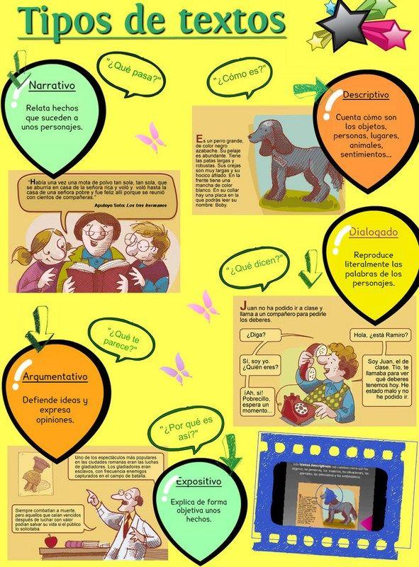 Mifamiliayotrosbichos Wordpress Com Image Undefined Tipos De Texto Apuntes De Lengua Educación Bilingüe