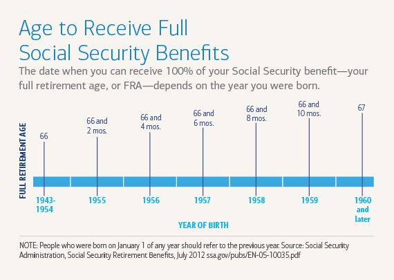 Ready Set Retire 8 Deadlines You Need To Know Retirement Retirement Age Social Security Benefits