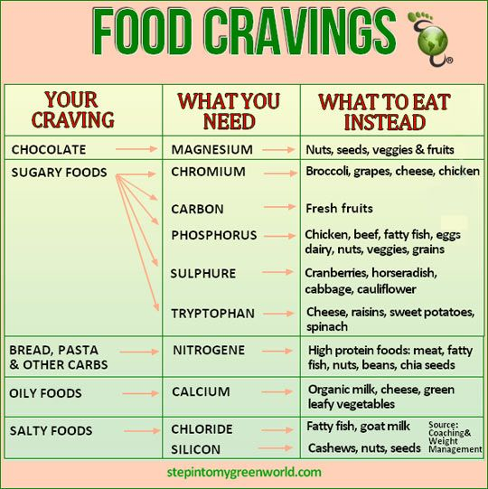 What you should eat instead of what you're craving...