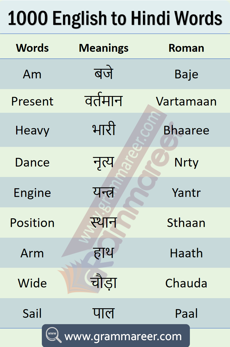 1000 English To Hindi Words Hindi To English Vocabulary Learn Hindi Hindi Words Hindi Language Learning [ 1200 x 797 Pixel ]