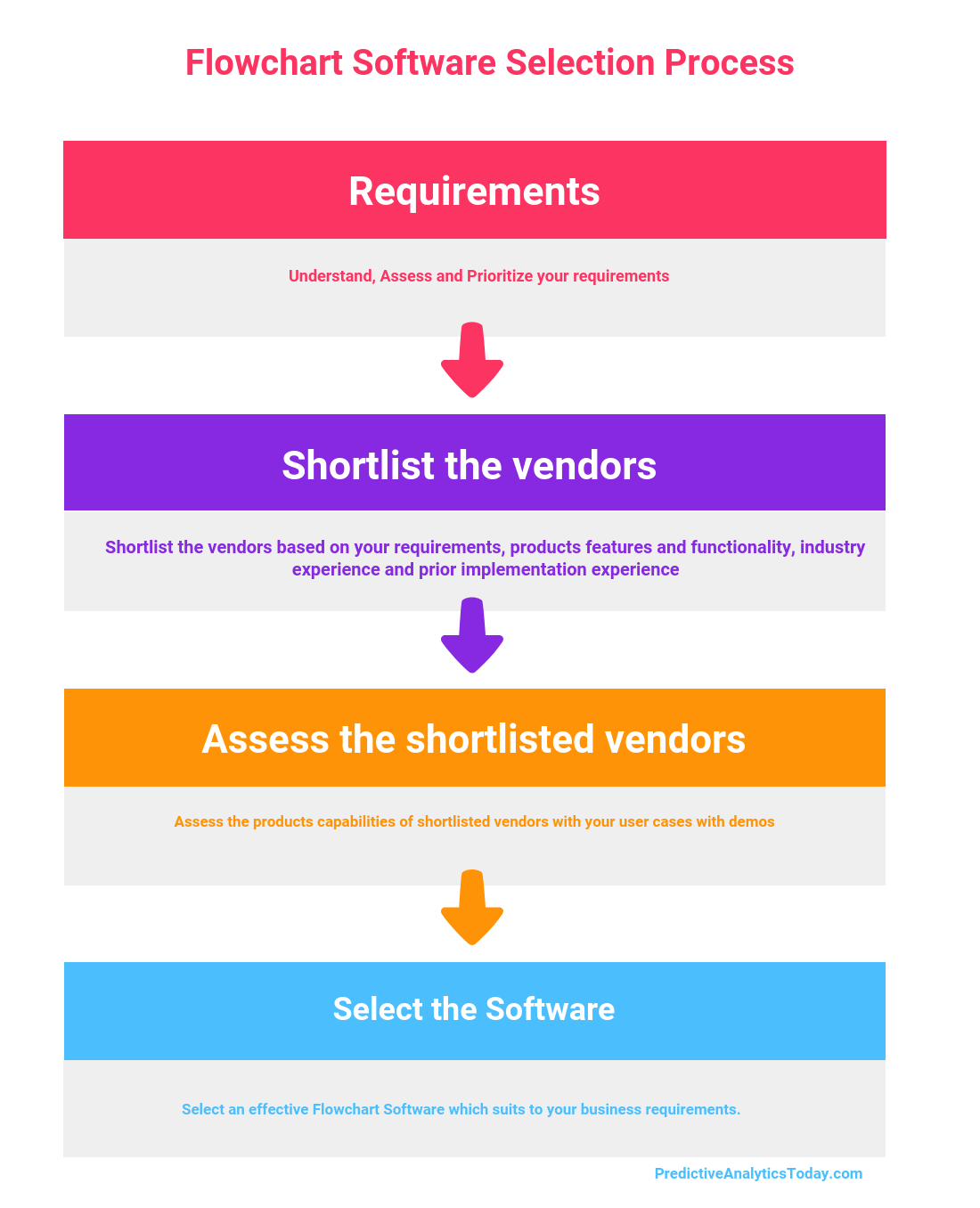 How To Select The Best Flowchart Software For Your Business In 2021 Reviews Features Pricing Comparison Pat Research B2b Reviews Buying Guides Best P Flow Chart Program Flowchart Draw Diagram