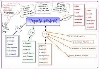 essayer conjugaison prononciation Essayer - traduction français-espagnol : retrouvez la traduction de essayer,  mais également la conjugaison de essayer, sa prononciation, la traduction des.