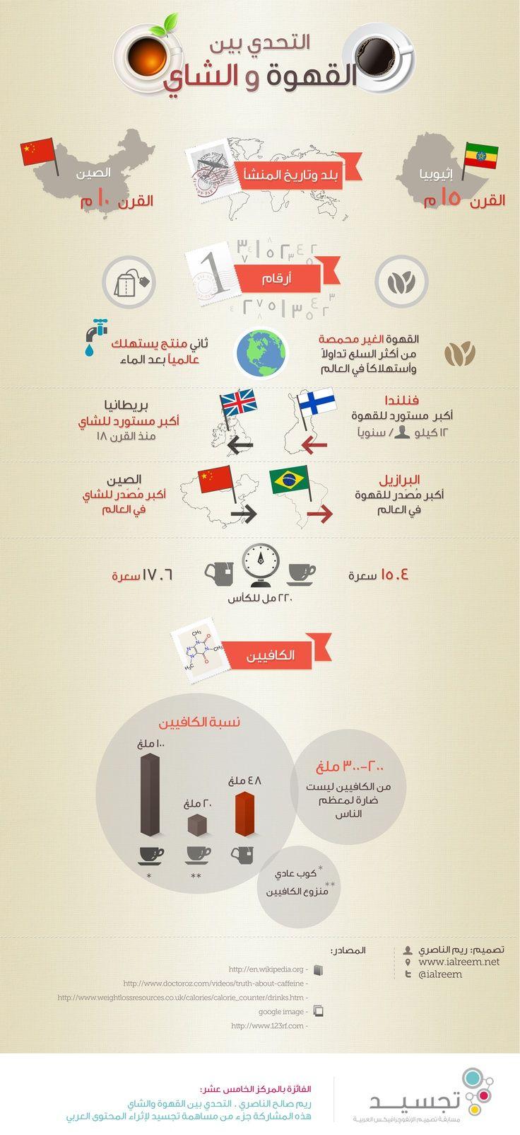 إنفوجرافيك عربي التحدي بين القهوة والشاي Intellegence Positive Notes Words
