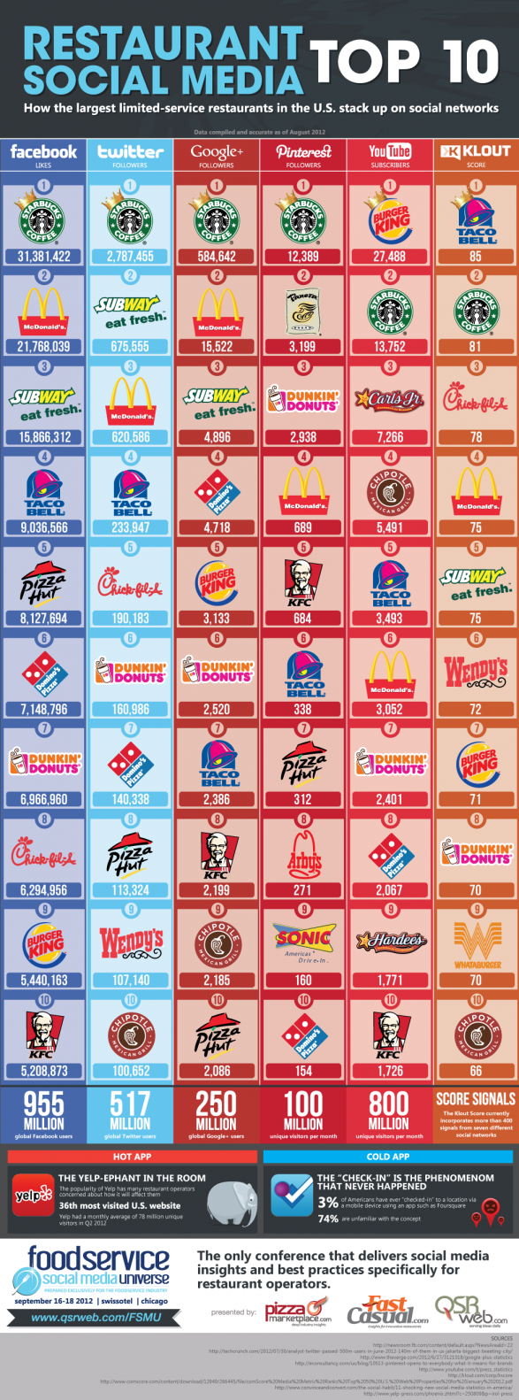 Restaurant Social Media Infographic