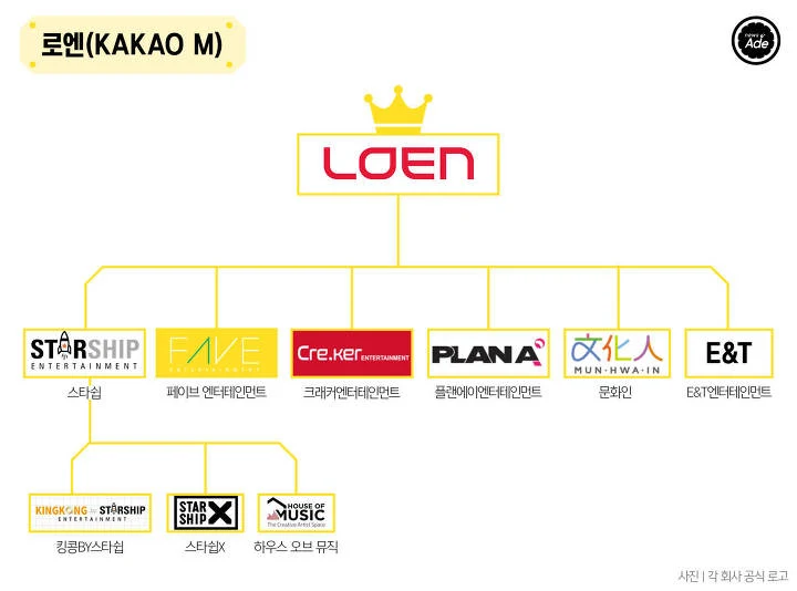 The Complete Family Tree Of Korean Entertainment Companies Koreaboo Korean Entertainment Companies Korean Entertainment Family Tree