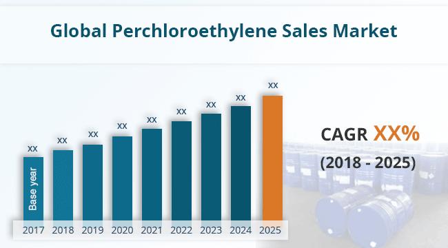 Global Perchloroethylene Sales Market Report 2018 Nuclear