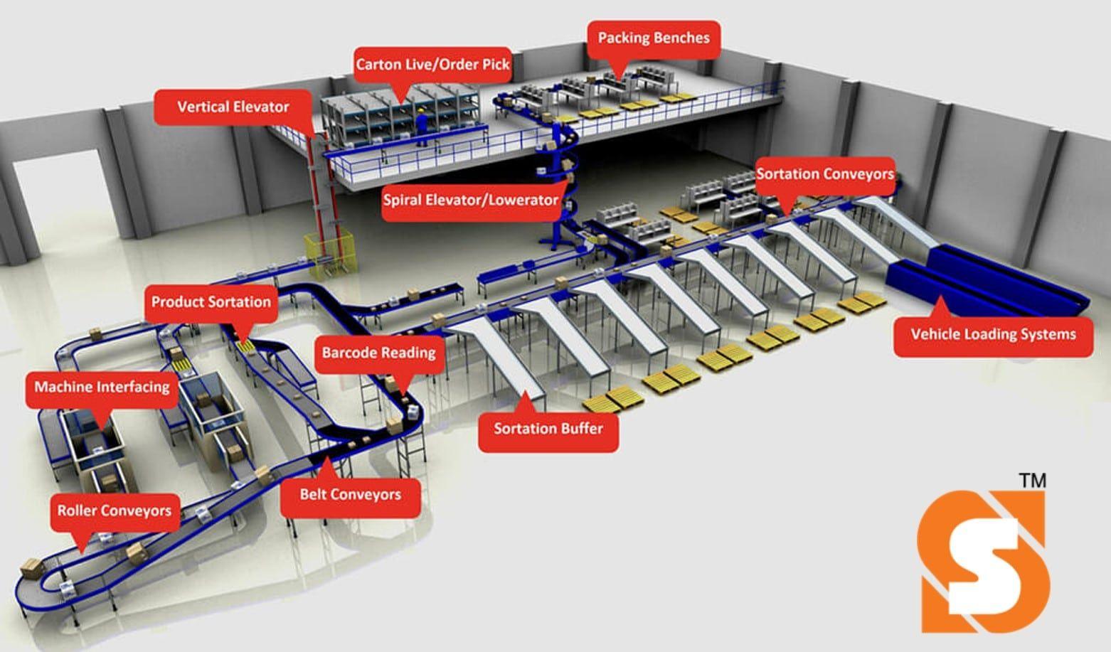 Belt Conveyor Floor Conveyor Overhead Conveyor in