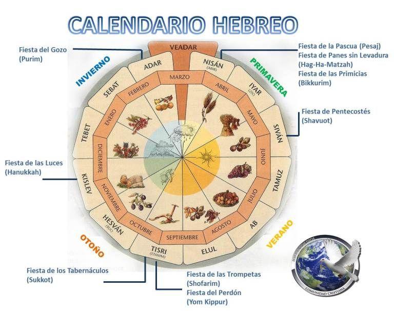 El Calendario Hebreo Bíblico Y Las Fiestas Levíticas De Elohim Dios Calendario Hebreo Calendario Judio Hebreos