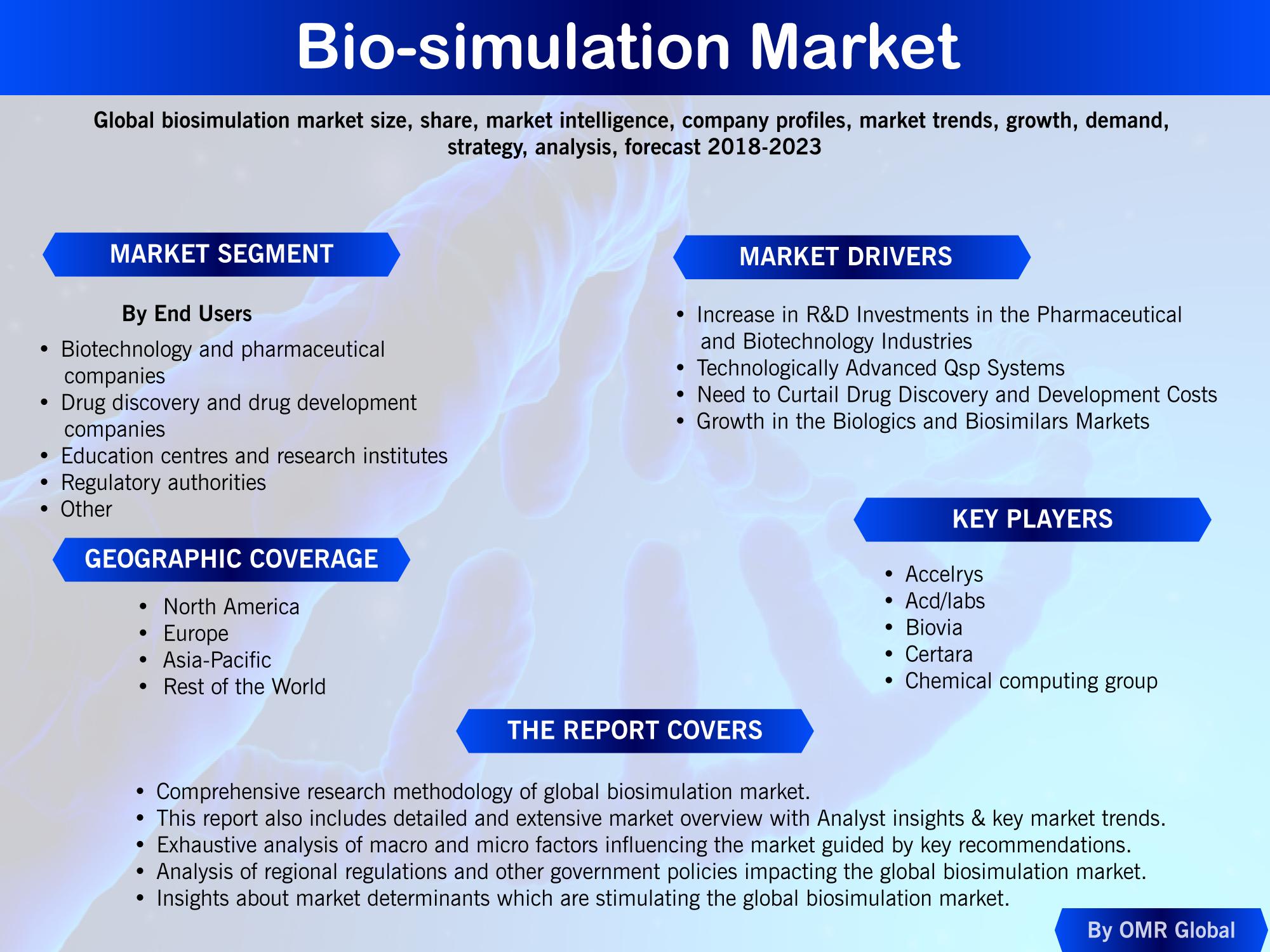 Biosimulation Market Size Growth Drug Discovery Marketing