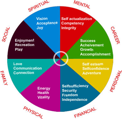 Life Balance Wheel The Life Balance Wheel Wheel Of Life Life Coach Quotes Life Balance Wheel
