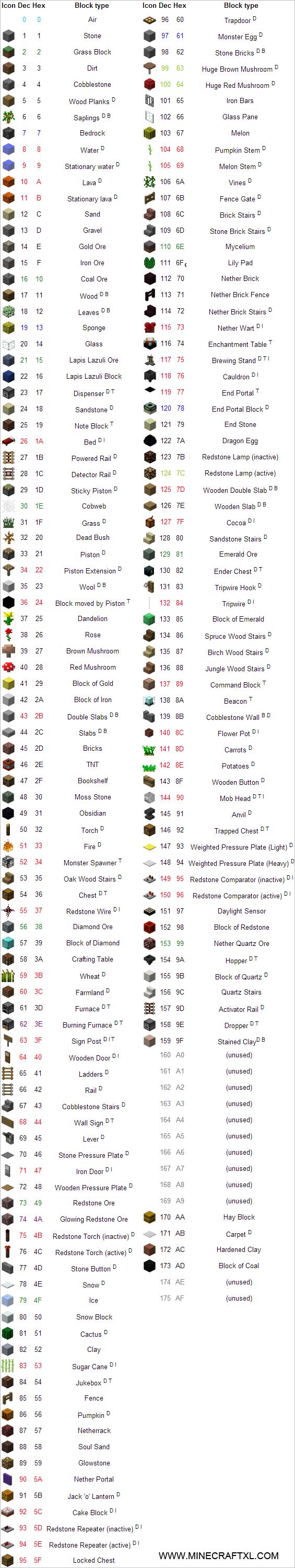 Minecraft Data Values List Of Block Item Entity Biome Id S Minecraft Minecraft Enchantments Data