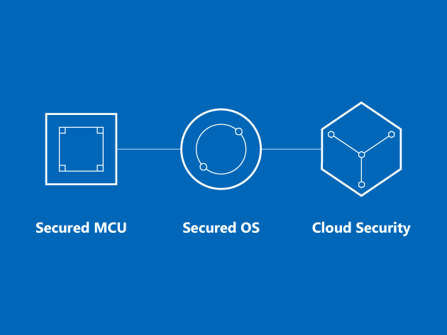 Azure Sphere Iot Security Cyber Security