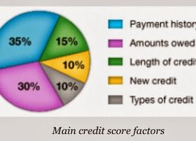 Lilith's Seventh: Seven Services Credit Repair