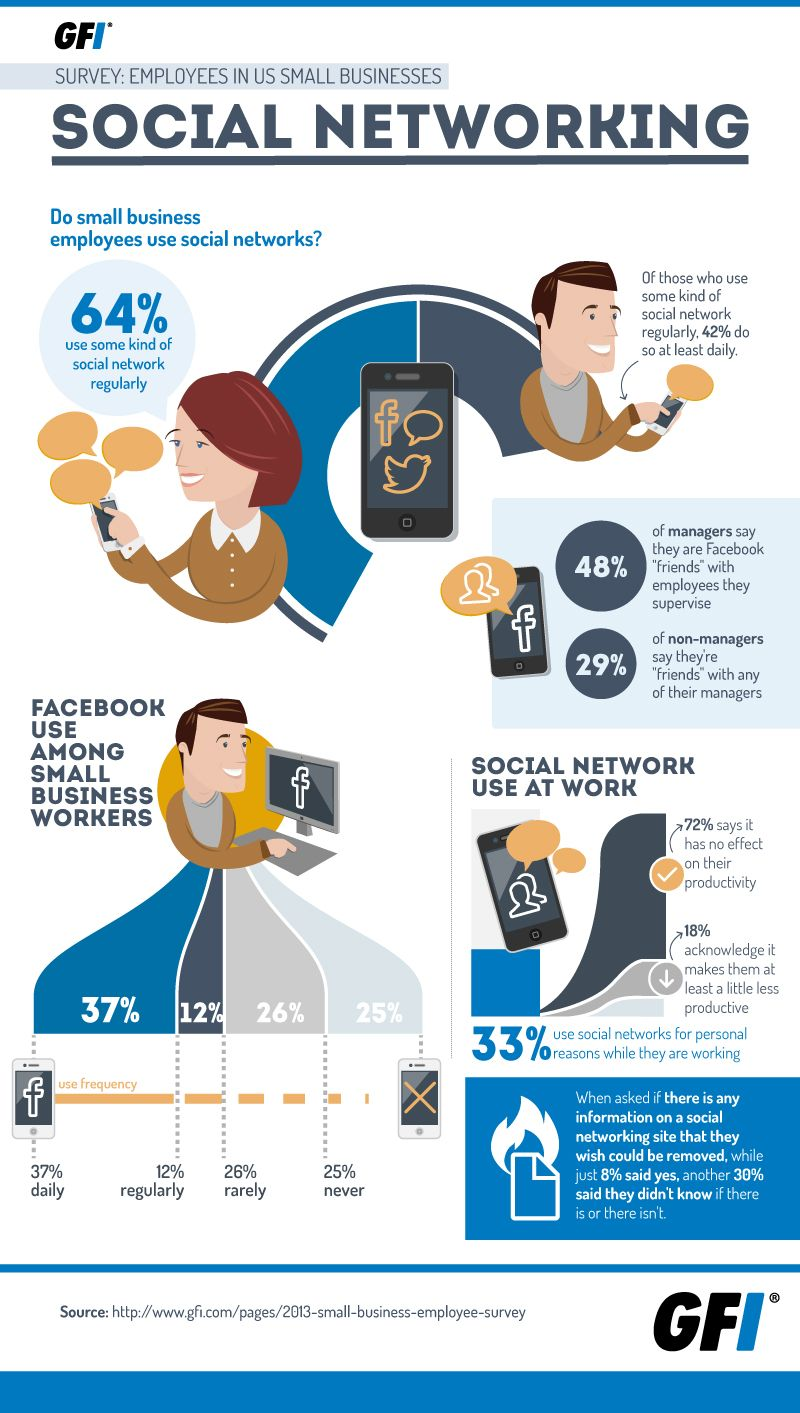 Do Small Business Employees Use Social Networks ...