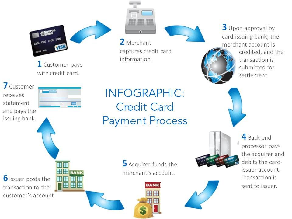Close Credit Cards Dubai Uae Who Ever Said You Can T Liberate Yourself From The Credit Card Cycle False Get A Loan Close Your Cards