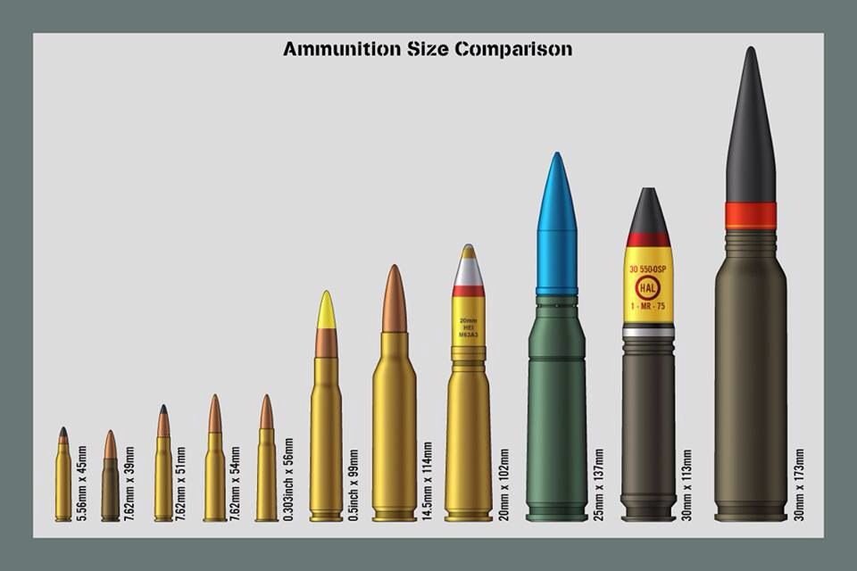 Bullet size chartwow Guns Weapons, Military weapons, Guns