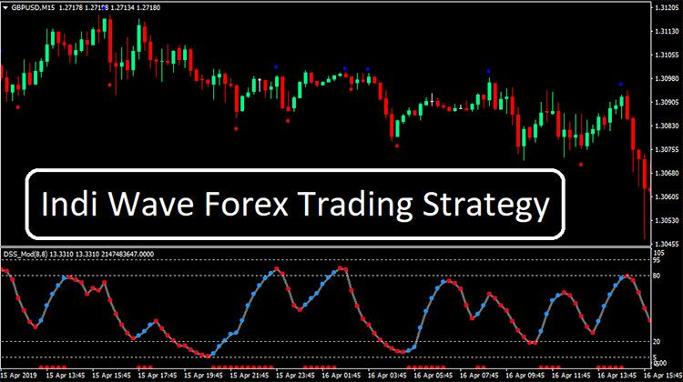 Indi Wave Forex Trading Strategy Forex Trading Strategies