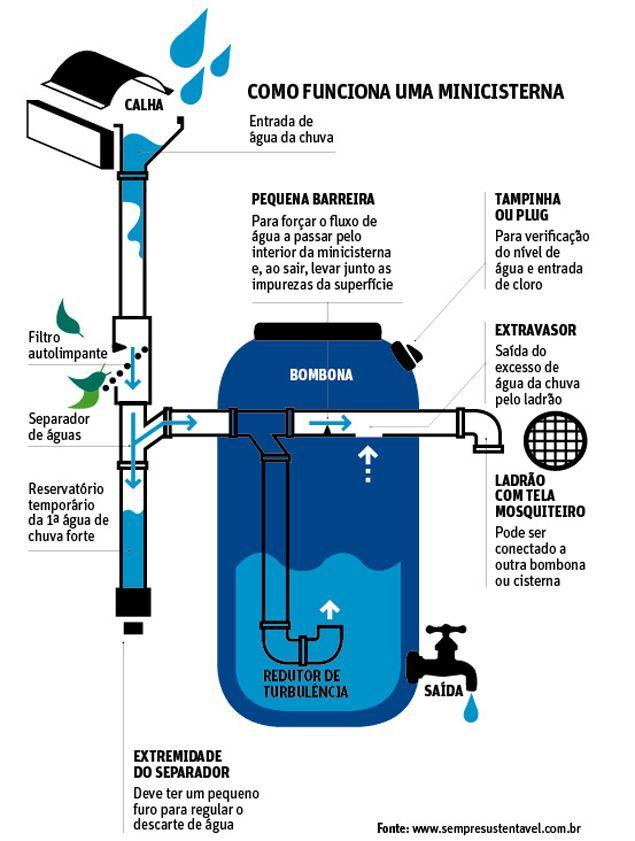 Filtro para capta o de agua da chuva pesquisa google for Como criar peces en casa para consumo