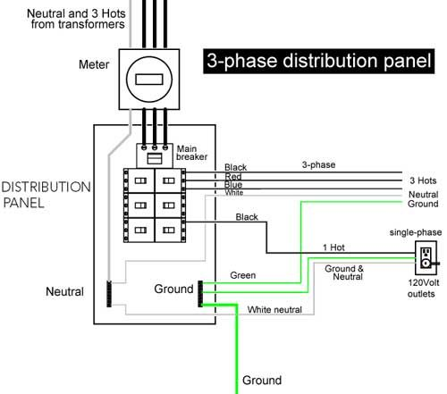3phase distribution panel | Handyman Diagrams | Diagram, Electrical engineering, Electrical