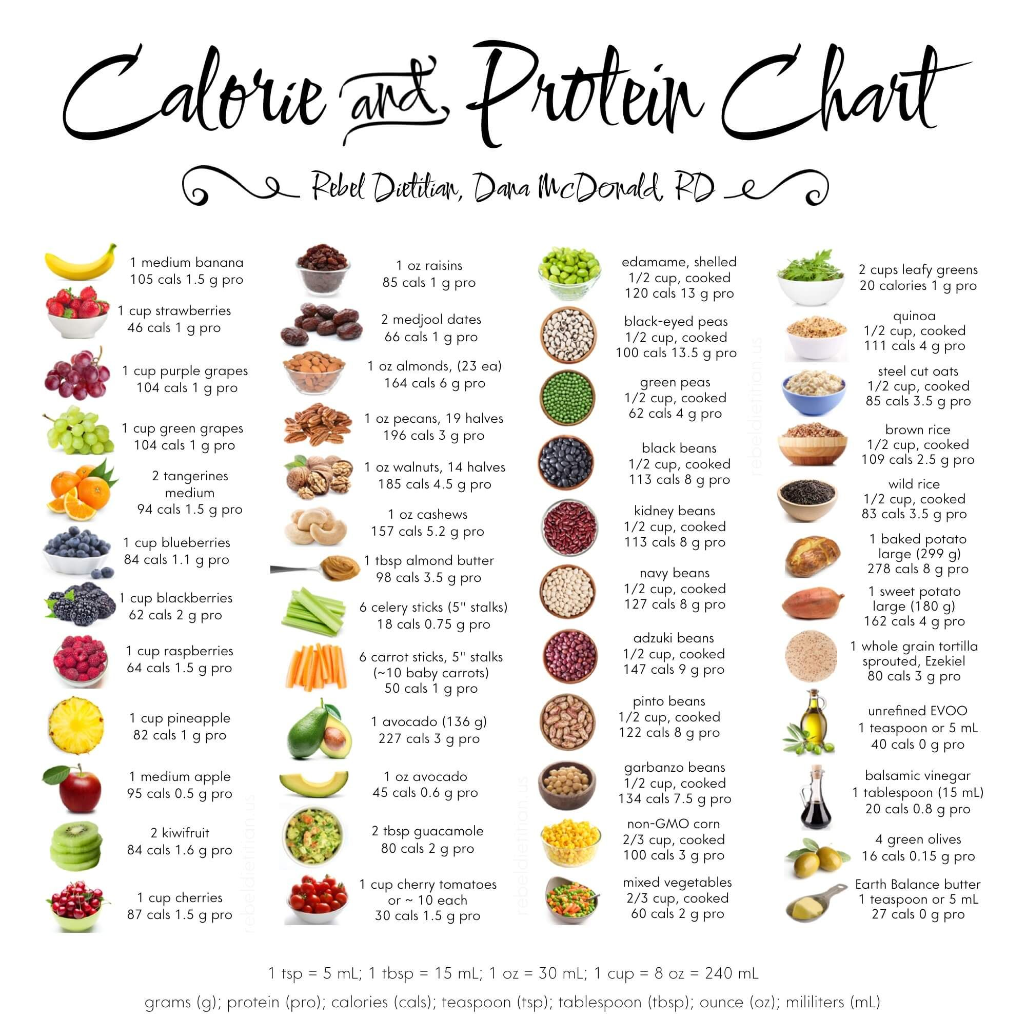 Eat clean calorie and protein chart rebeldietitian us vegan