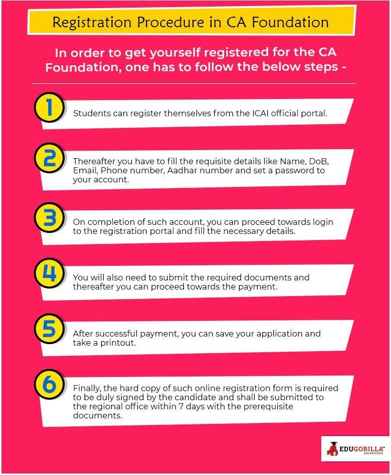 Pay Registration Online Ca >> Registration Procedure In Ca Foundation Ca Career Tips