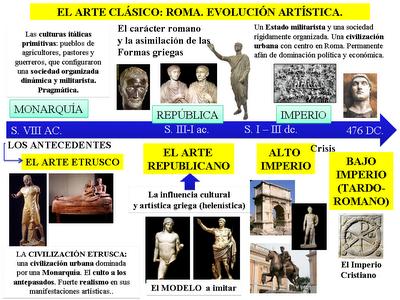 Las Claves De La Civilizacion Romana Arte Historia Del Arte Arte Romano