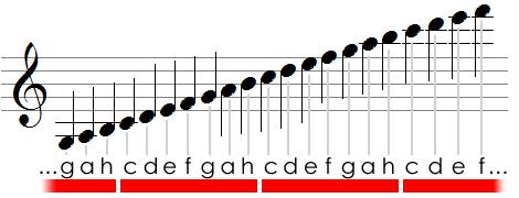 Notenreihe