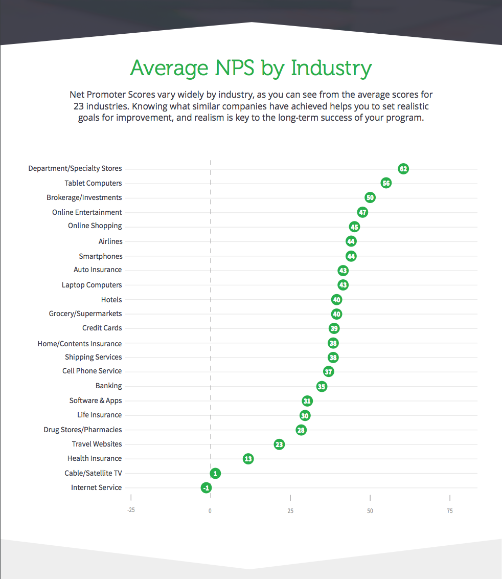 Net Promoter Score Benchmarks To Help You Understand Customer